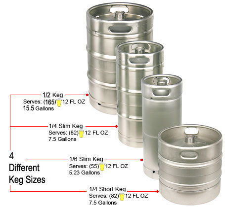 Beer Keg Sizes